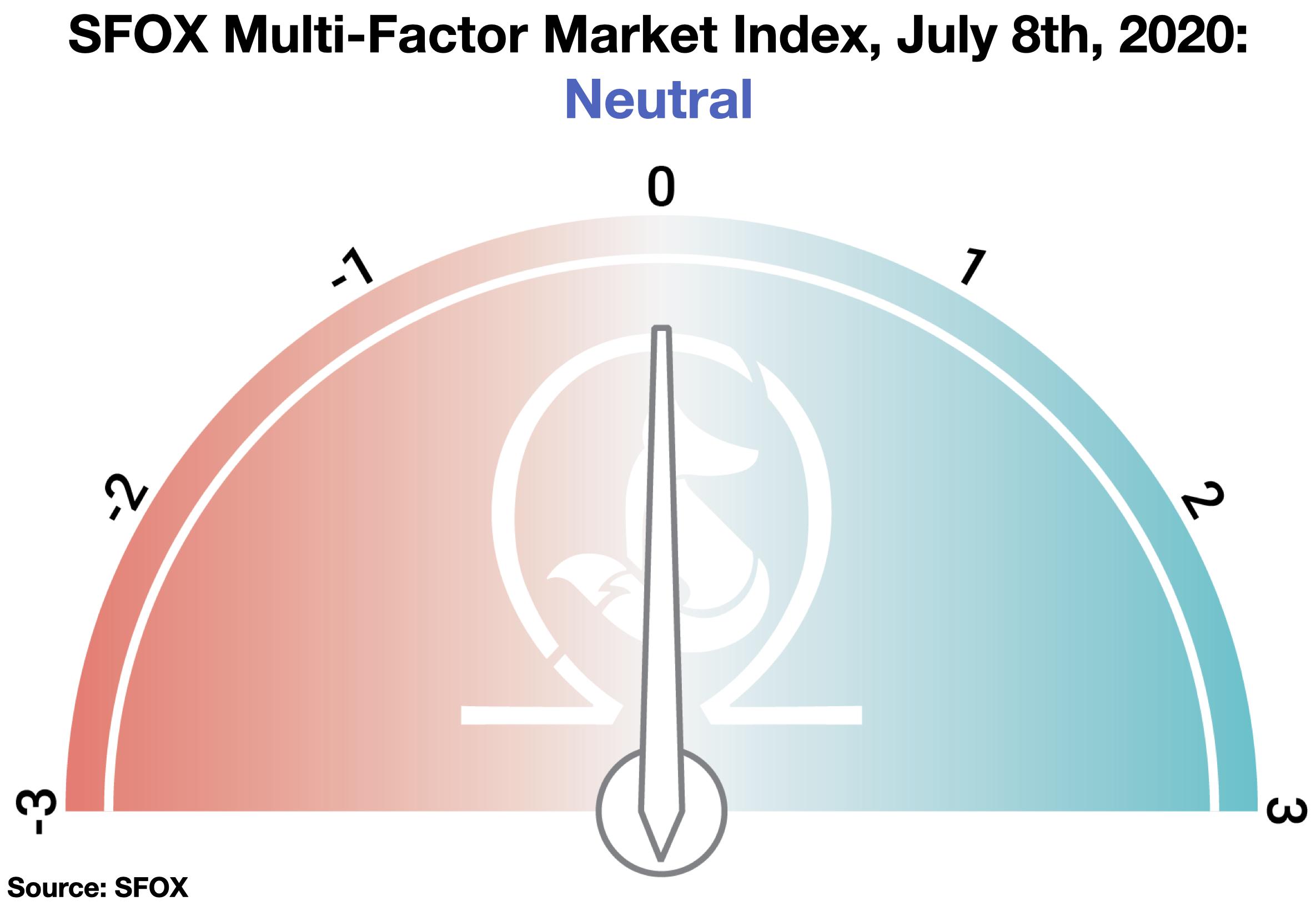 SFOX Multi-Factor Crypto Market Index, July 2020: Neutral.