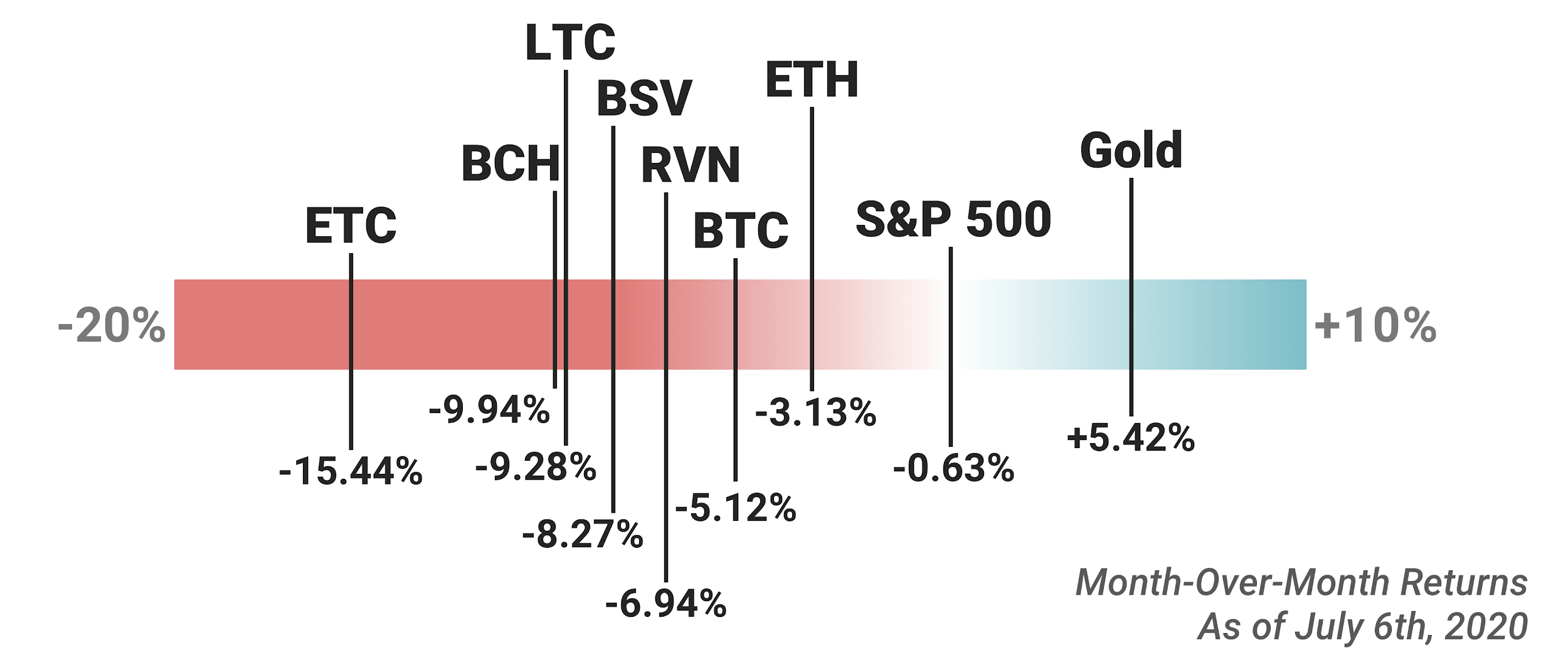 Cryptocurrency returns data, July 2020.