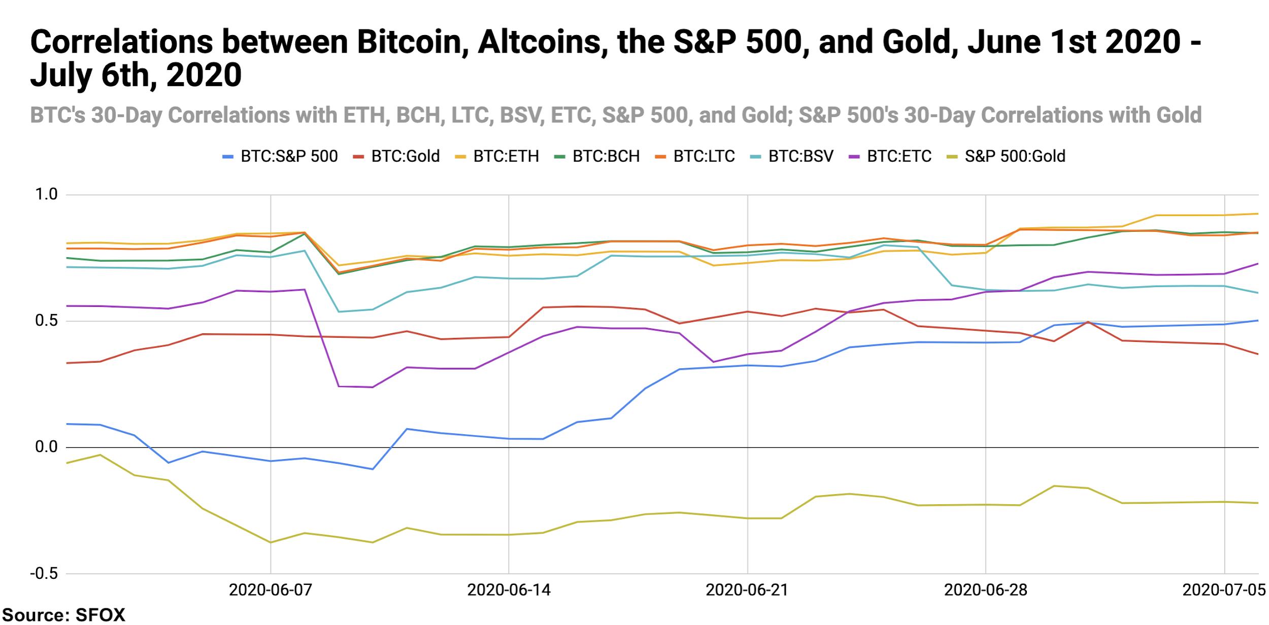 Bitcoin crypto S&P 500 gold correlations, July 2020.