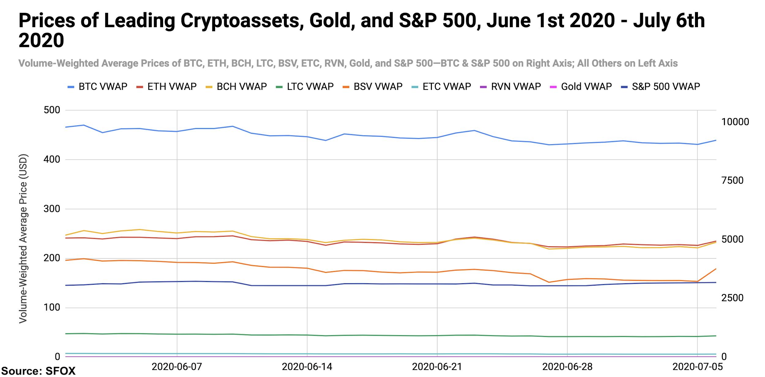 Bitcoin crypto S&P 500 gold price chart July 2020.
