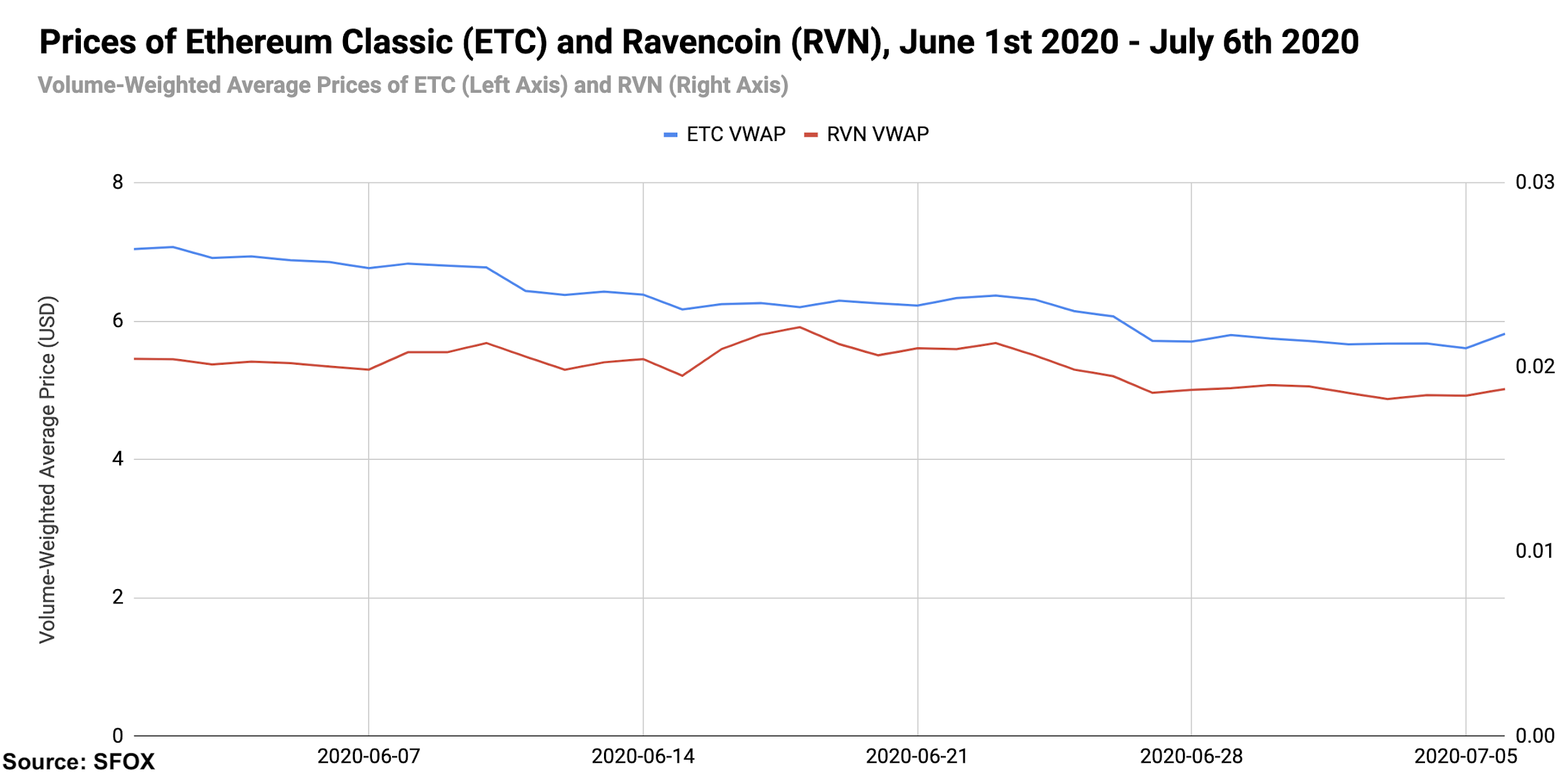 Altcoin price chart July 2020.