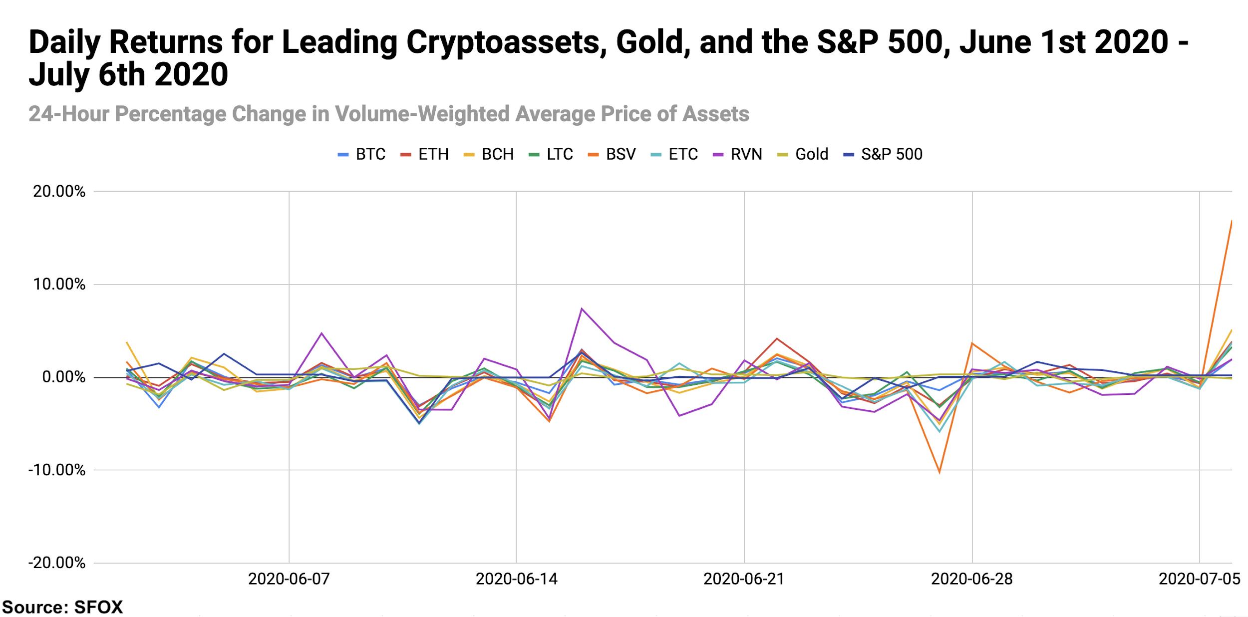 Bitcoin crypto S&P 500 gold daily returns data July 2020.