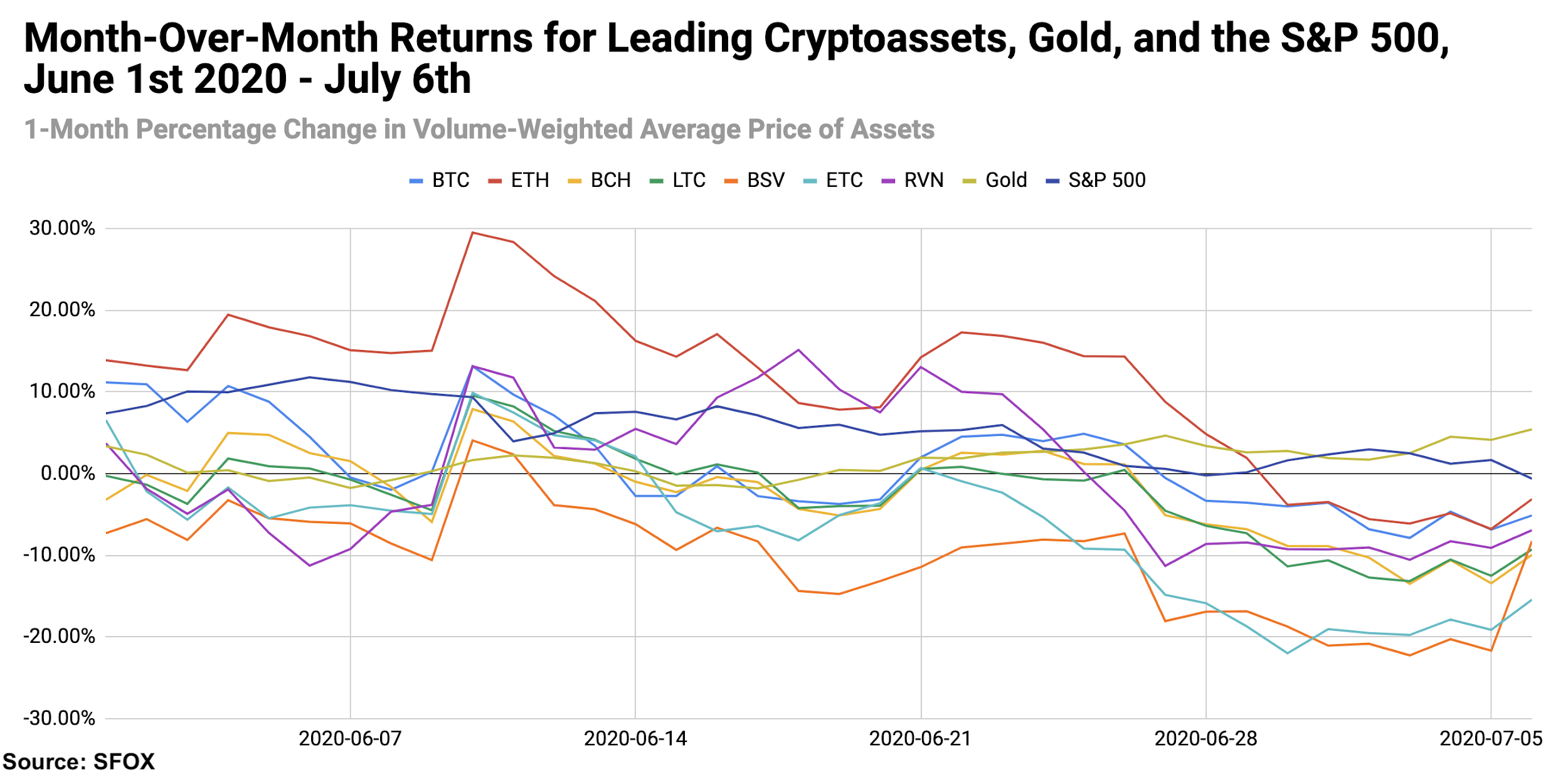 Bitcoin crypto S&P 500 gold monthly returns data July 2020.