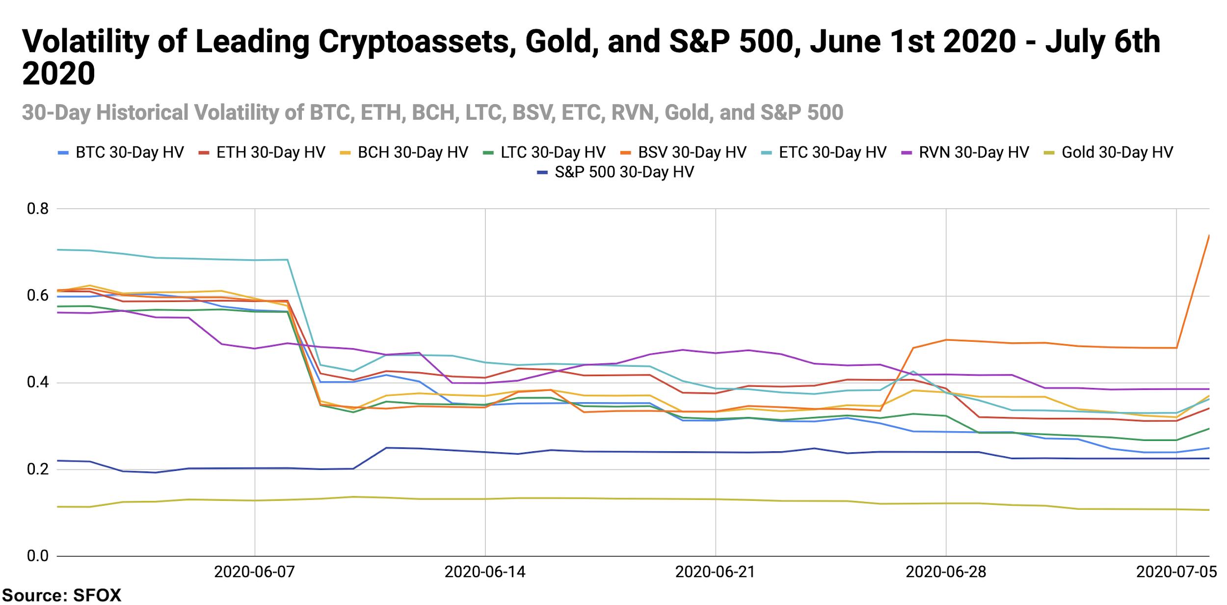 Bitcoin crypto S&P 500 gold volatility levels, July 2020.