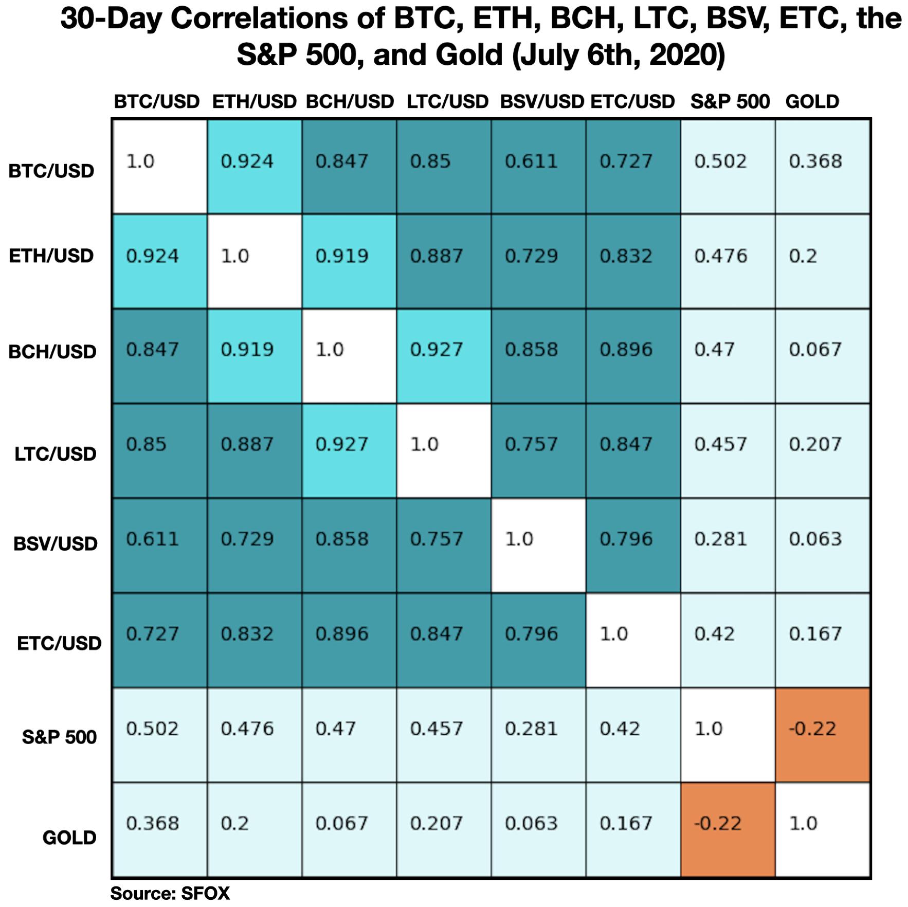 Bitcoin crypto S&P 500 gold correlations table July 2020.