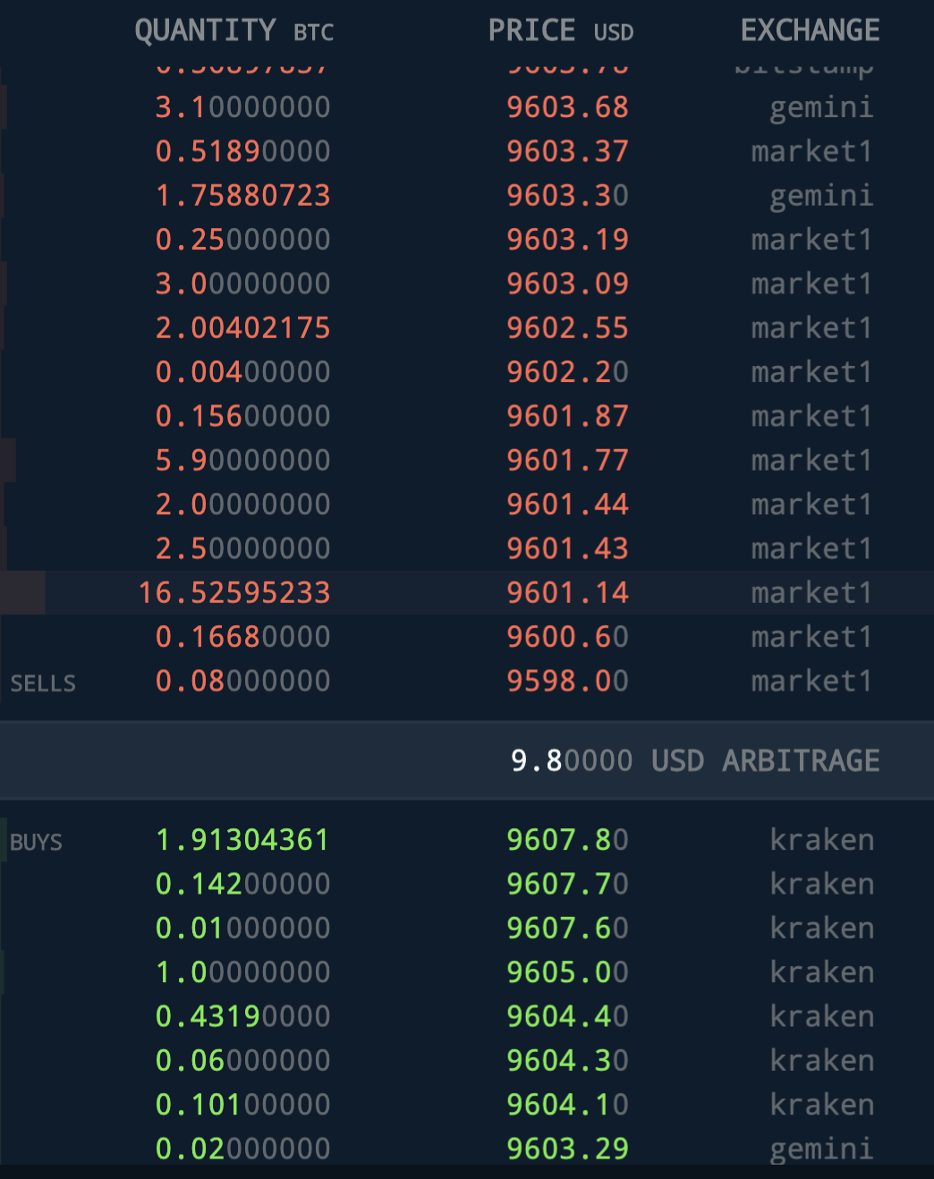 SFOX's order book loudly displays Bitcoin arbitrage opportunities and empowers traders to capture it using SFOX's smart-routing order types.