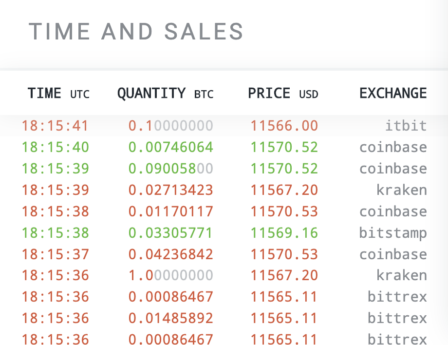 SFOX's Time and Sales feature lets traders track marketwide crypto movements in real-time.